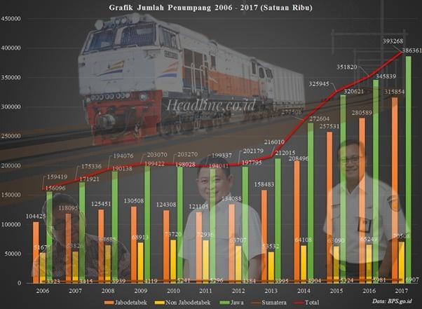 Grafik Penyampaian Penumpang selama Tahun 2006 - 2017