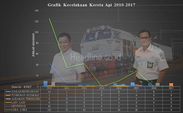 Grafik Jumlah Kecelakaan dan Korban Tahun 2010 - 2017