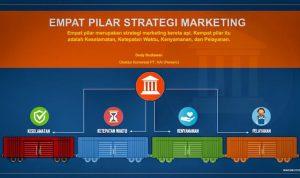 Infografis Empat Pilar Strategi Marketing PT. KAI (Persero)