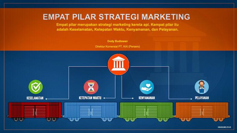 Infografis Empat Pilar Strategi Marketing PT. KAI (Persero)