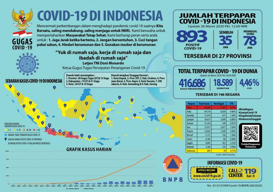 Infografis data sebaran Covid-19 di Indonesia