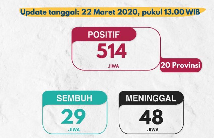 Update Corona 22 Maret 2020 di Indonesia
