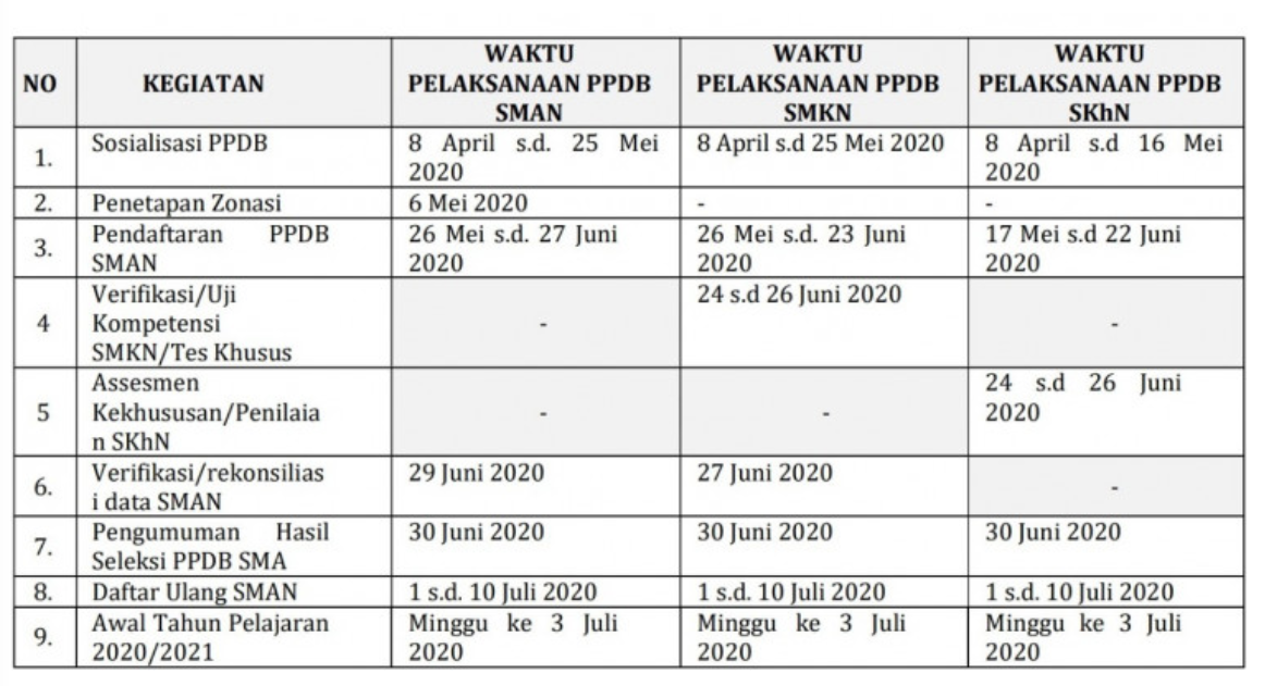 Jadwal Waktu Pendaftaran PPDB Provinsi Banten