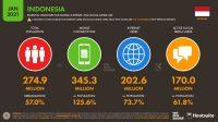 Jumlah Pengguna Internet Indonesia Tahun 2021