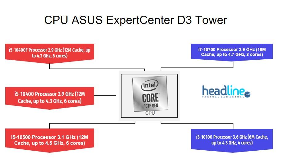 Prosesor Asus ExpertCenter D3 Tower