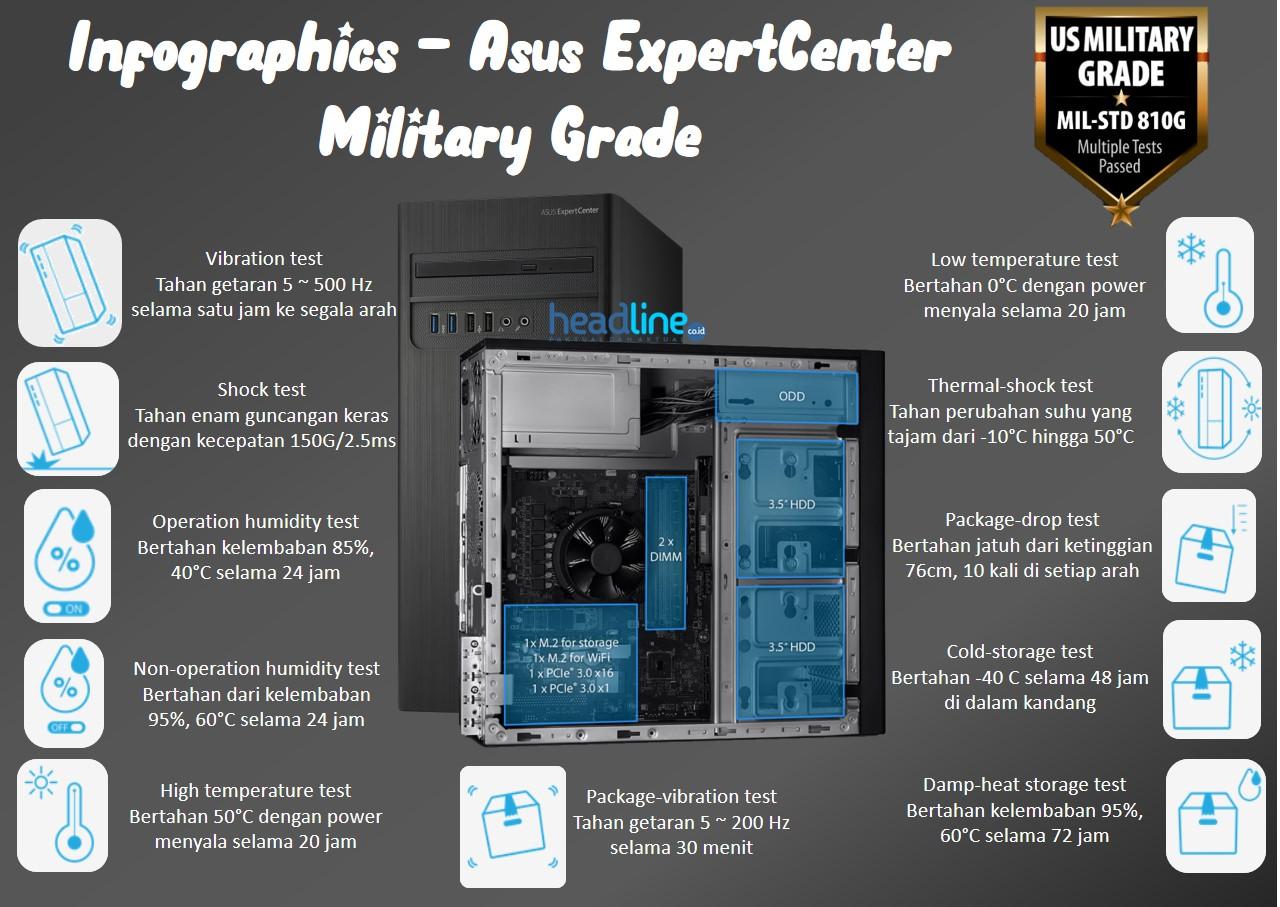 Ketahanan Asus ExpertCenter D3 Tower dan D5 SFF Standar Militer AS